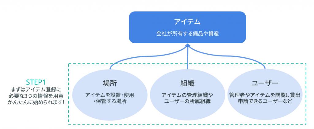 場所、組織、ユーザーの登録